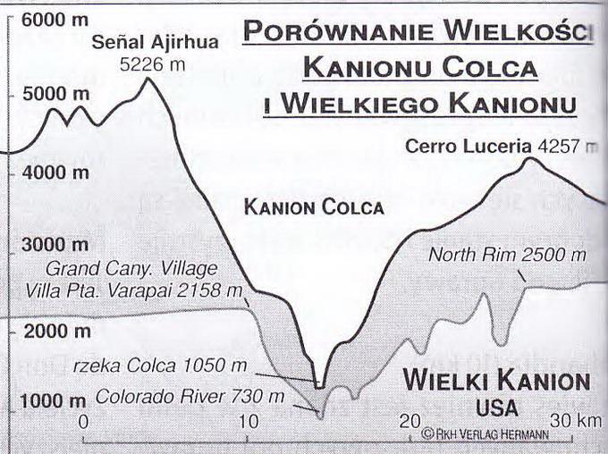 kanion colca i kanion kolorado
